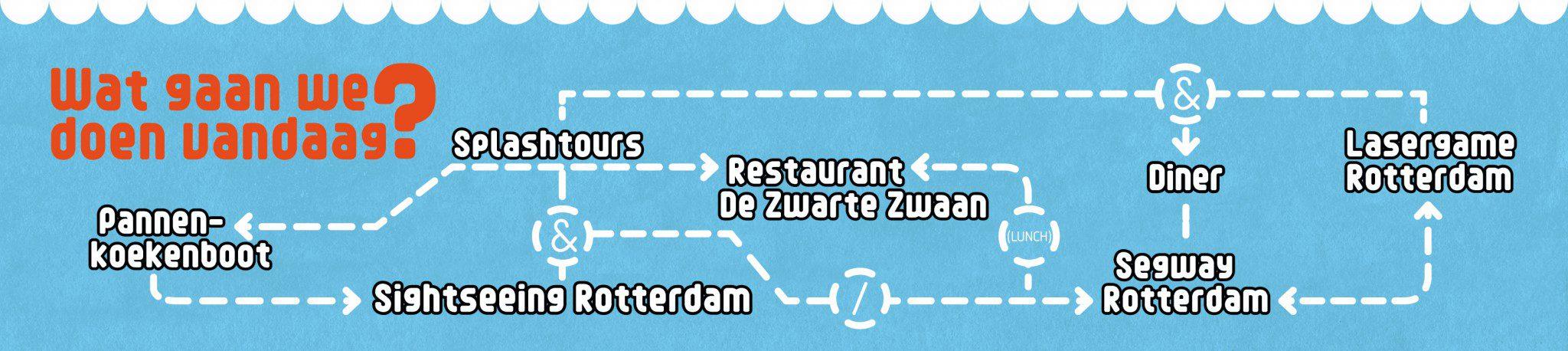 ZZE_Stroomschema_A3-dec20152, Combineren, restaurant de zwarte zwaan, activiteiten in Rotterdam